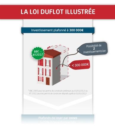 Les conditions d'investissement de la loi Duflot