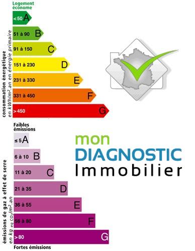 Diagnostic de Performance Energétique ou DPE